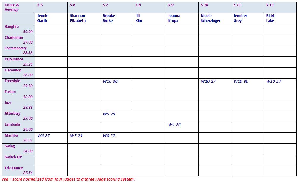Dance Scores 2 5-13