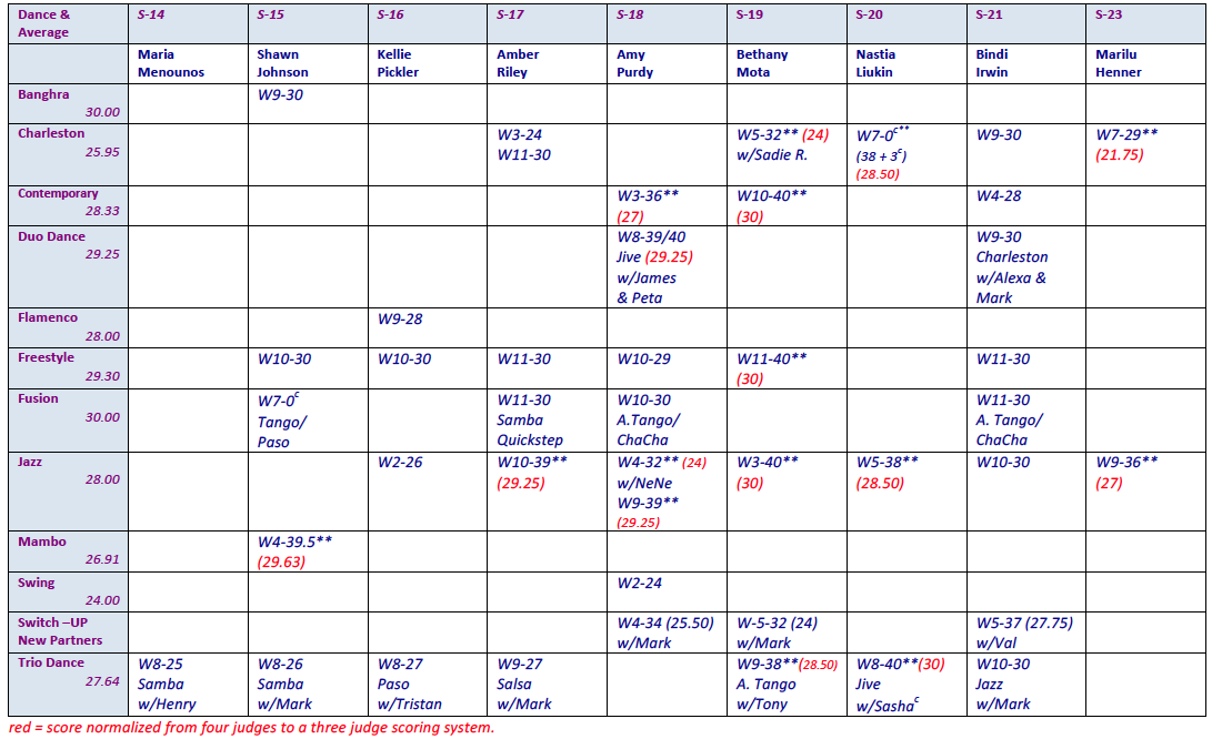 dance-scores-2-seasons-14-23