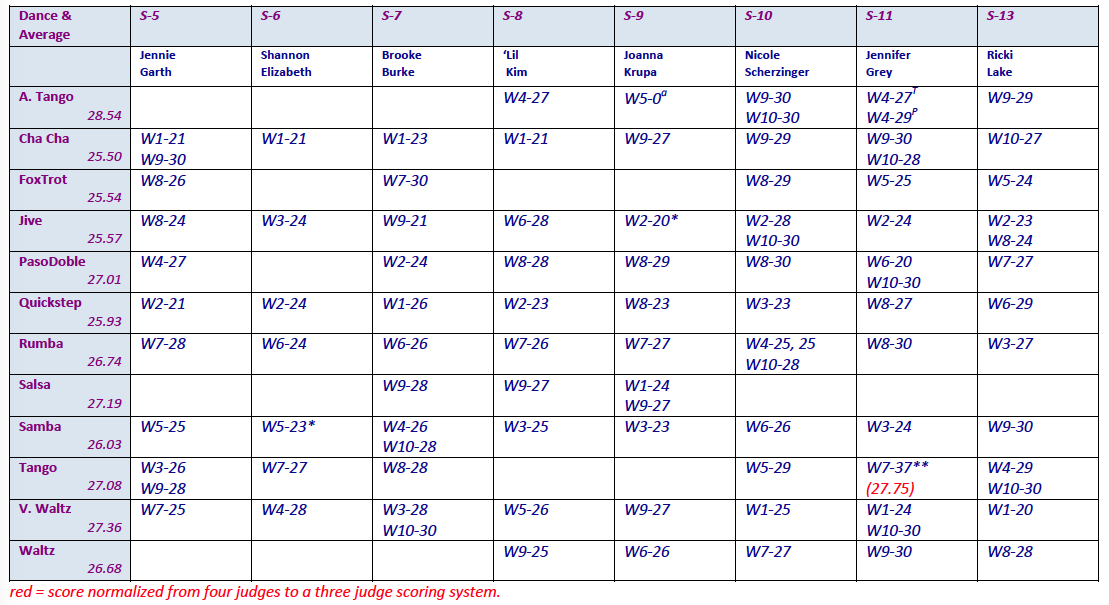 dance-scores-seasons-5-13