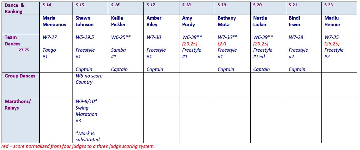 group-dances-seasons-14-23