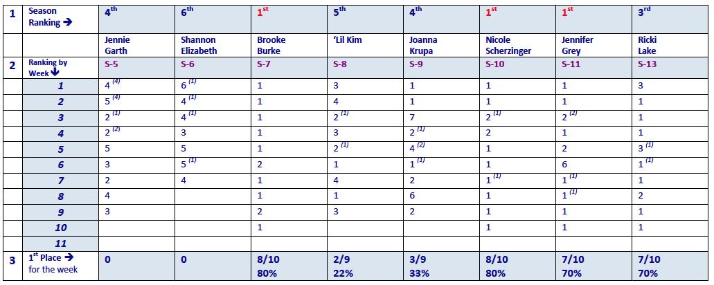 Rankings 5-13