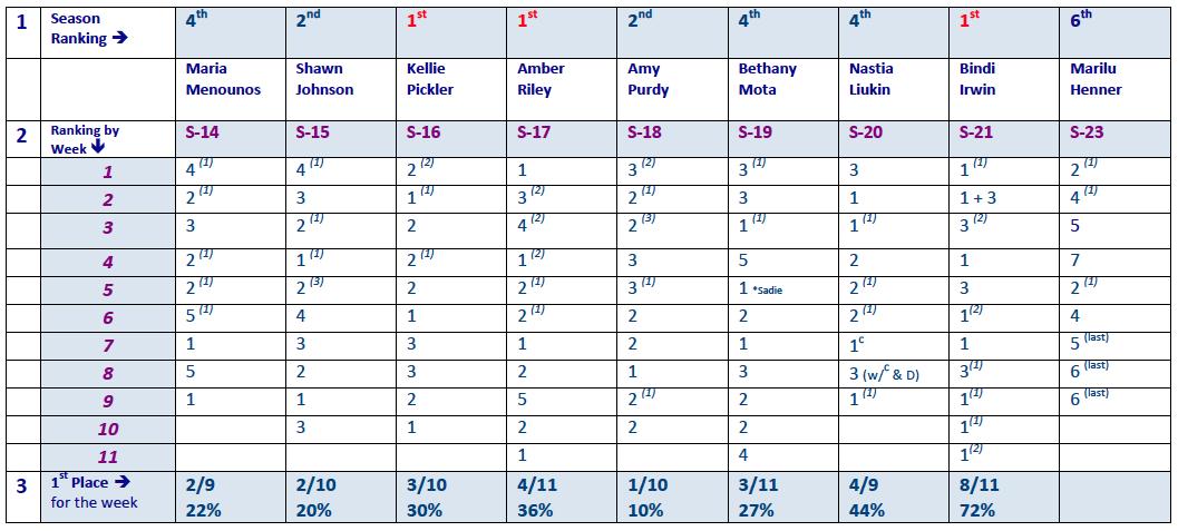 weekly-rankings-seasons-14-23