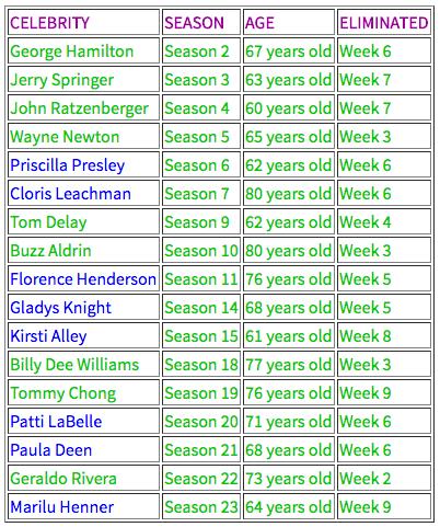 age-chart-for-season-23